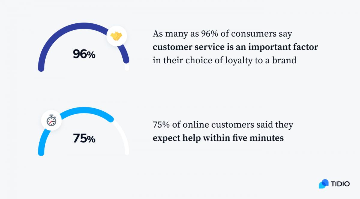 Statistics on customer services