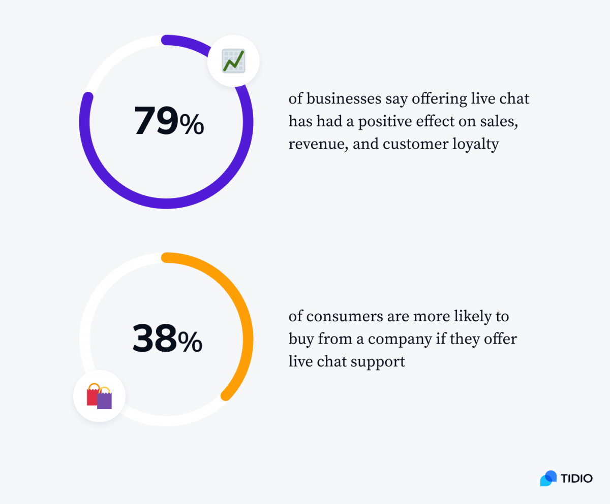 Two statistics presenting live chat  impact on a business