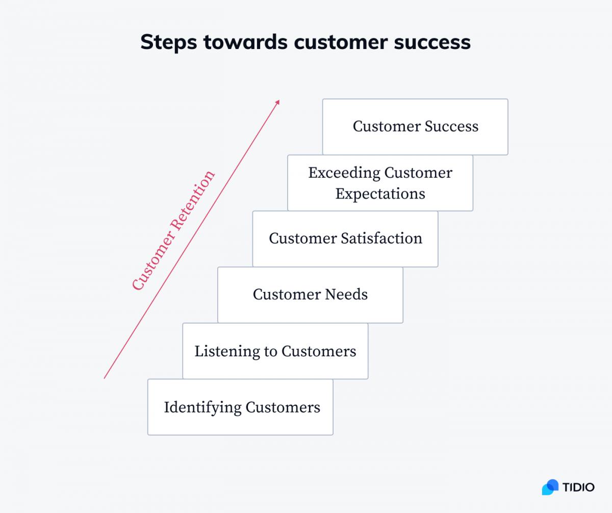 Steps towards customer success