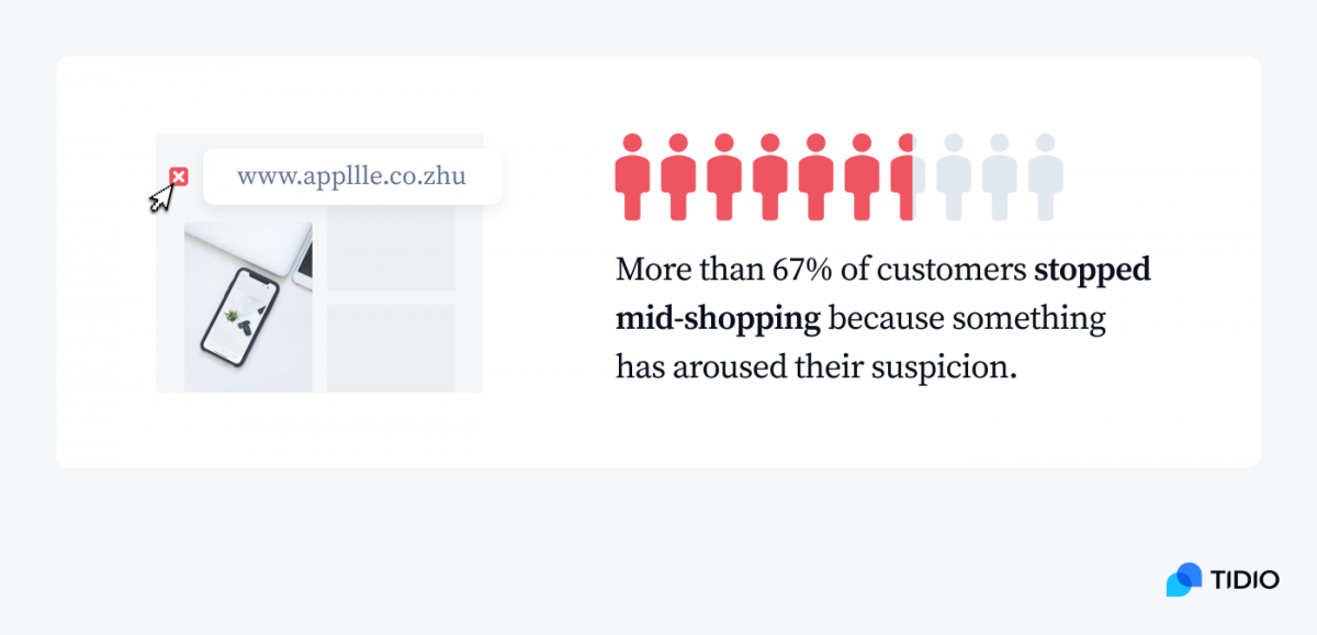 More than 67% of customers stopped mid-shopping because something has aroused their suspicion infographic