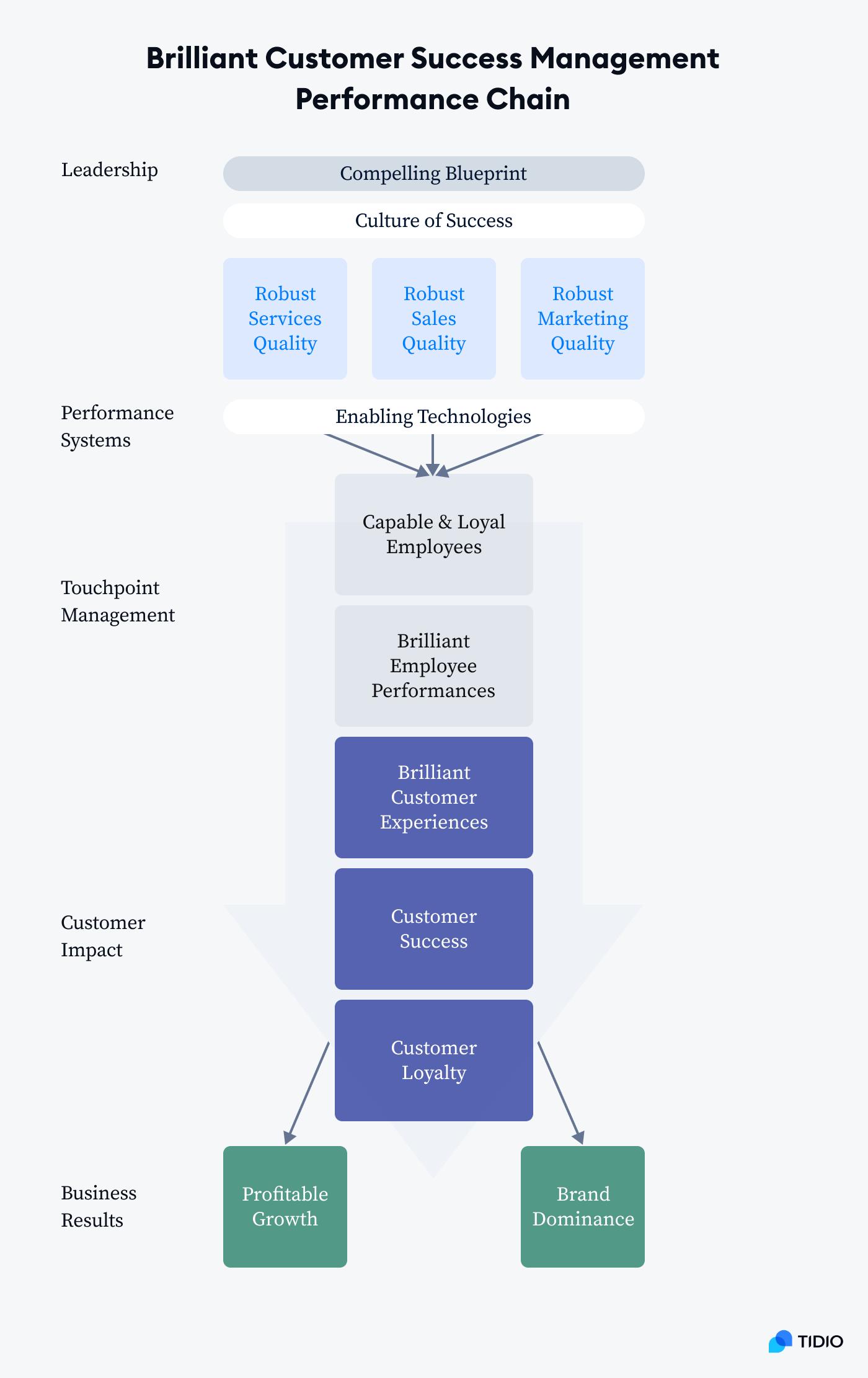 Brilliant Customer Success Management Performance Chain