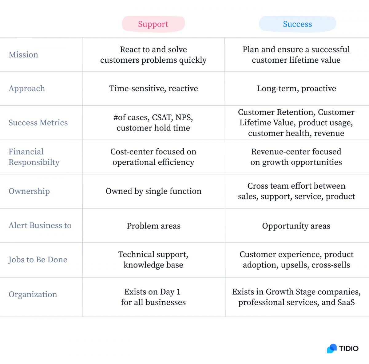 Table showing the difference between customer support and customer success