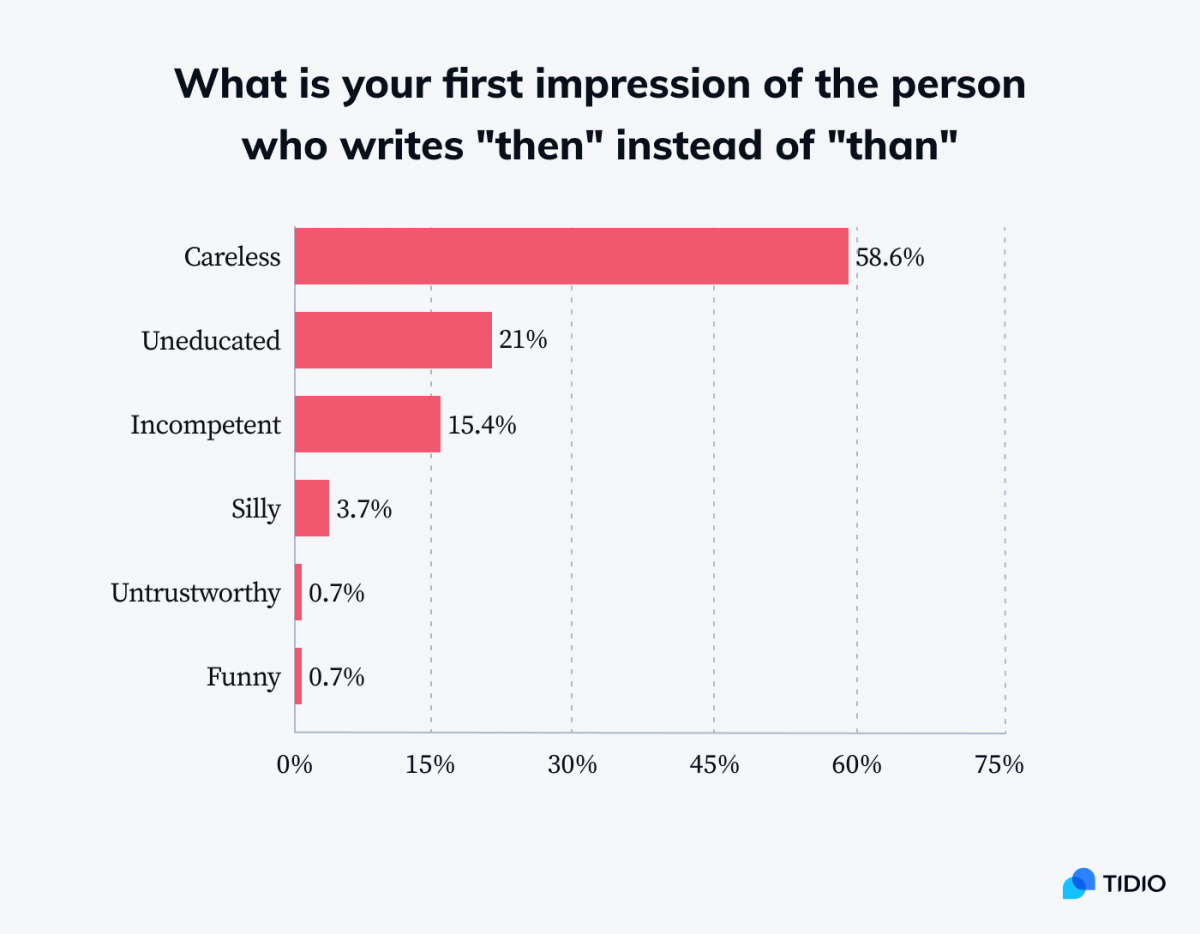 Infographic showing stats on first impression of the person who writes then instead of than