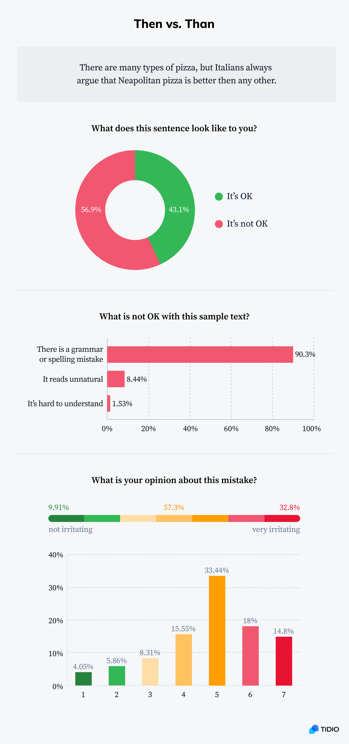 Infographic showing stats on common grammar mistake - then vs. than
