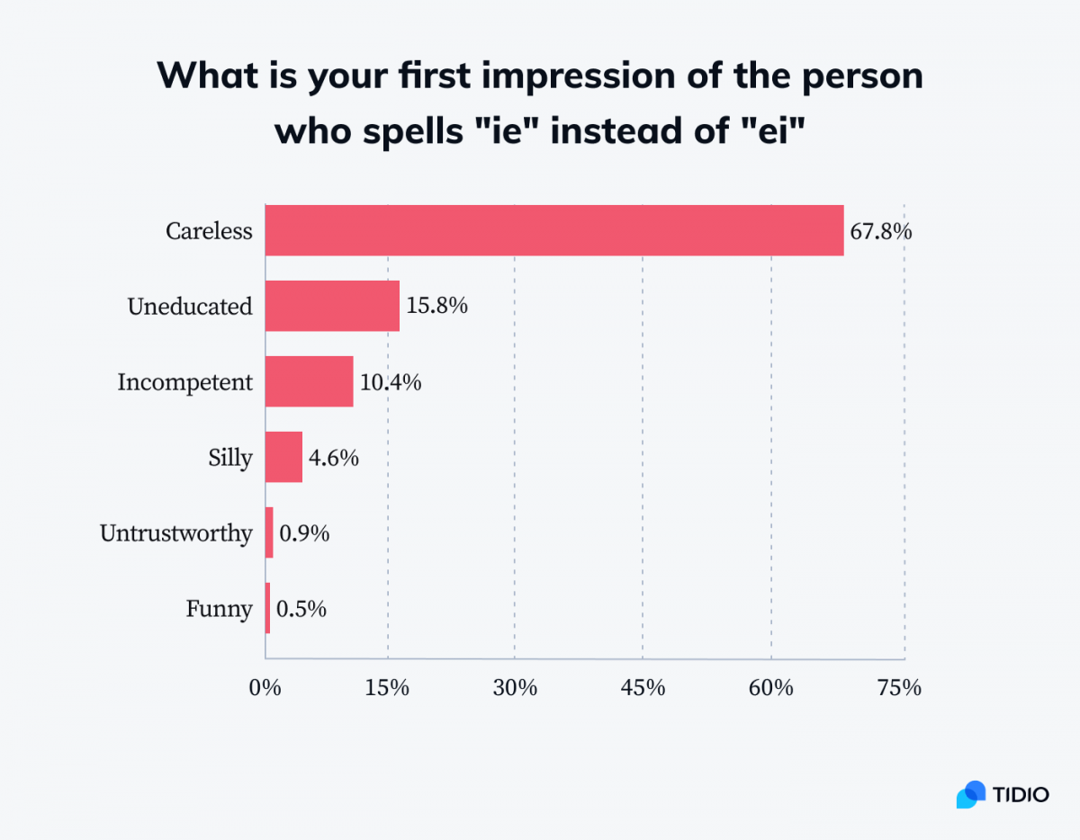 Infographic showing stats on first impression of the person who spells ie instead of ei