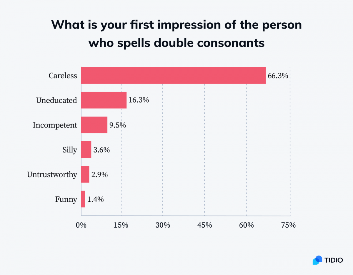 Infographic showing stats on first impression of the person who spells double consonants