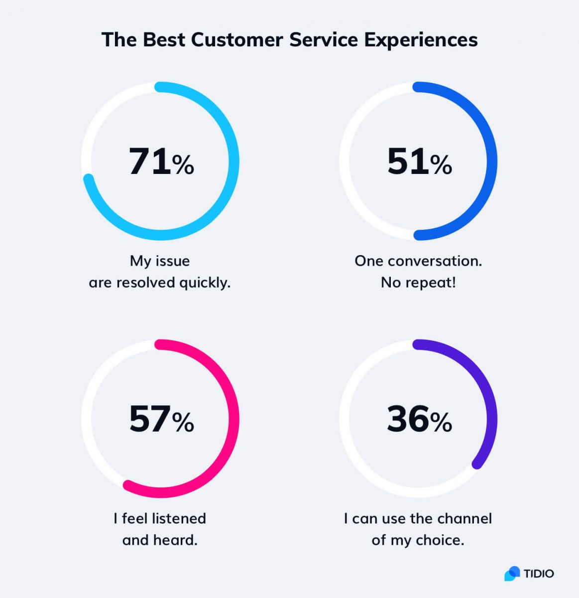 Statistics about what makes a good customer service experience