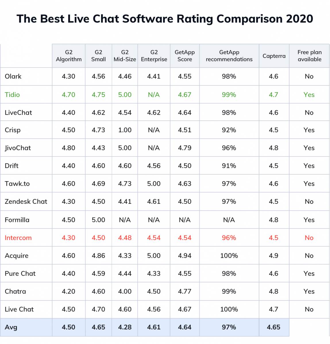 The ranking of the most popular live chat software available in 2020 and ratings