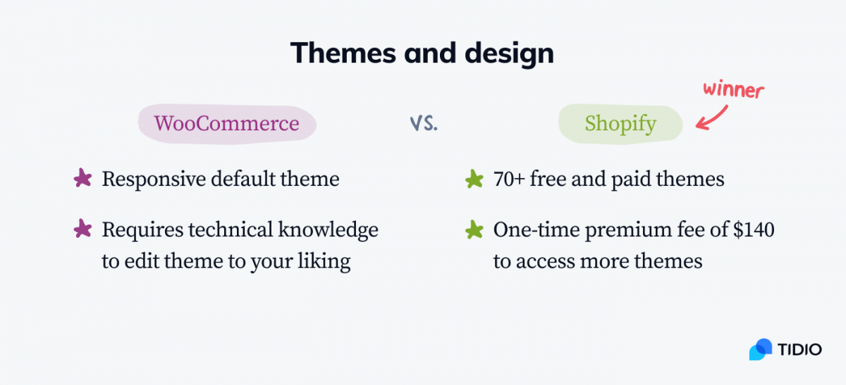 WooCommerce vs Shopify infographic with the comparison of themes and designs