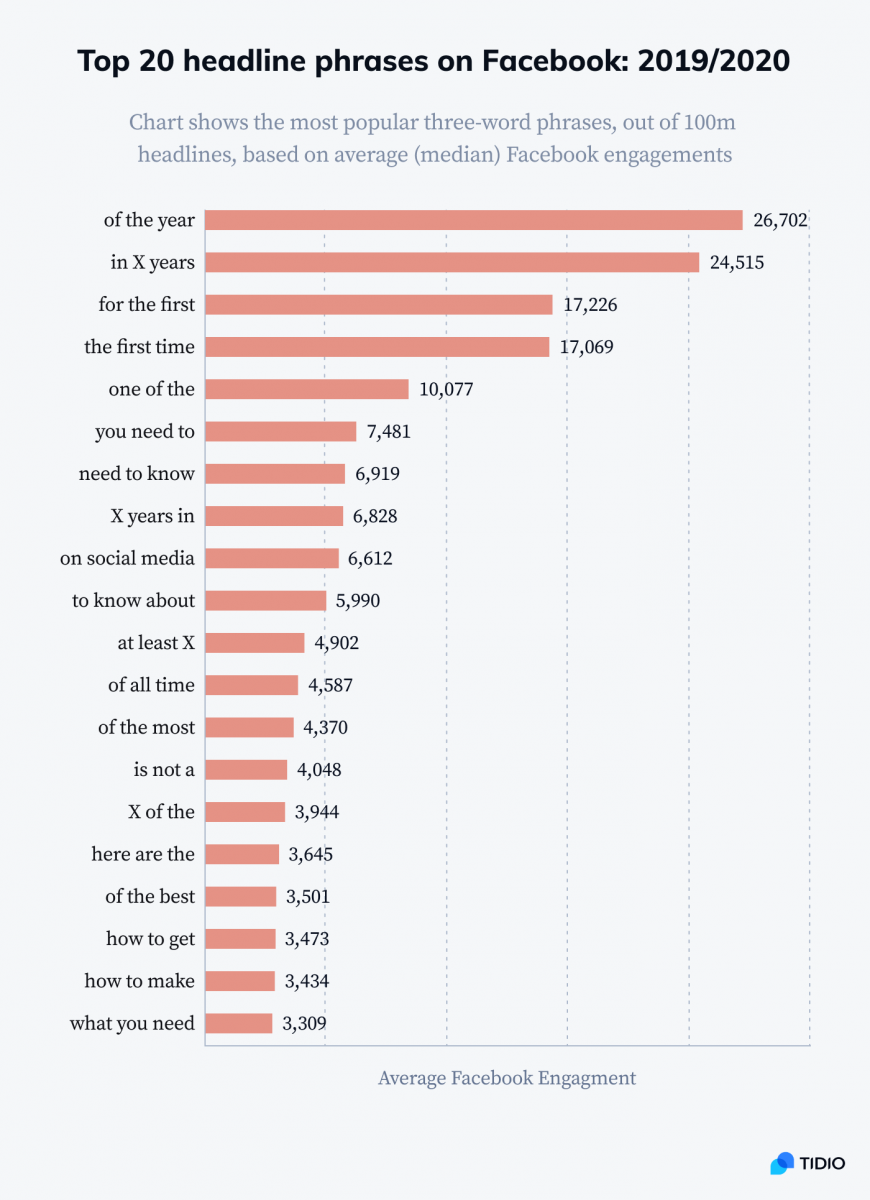 Statistics about the most engaging headline phrases on Facebook