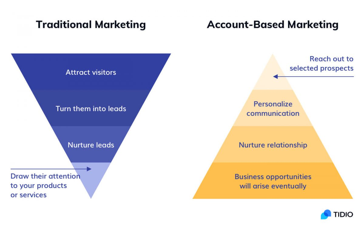 Traditional marketing vs account-based marketing