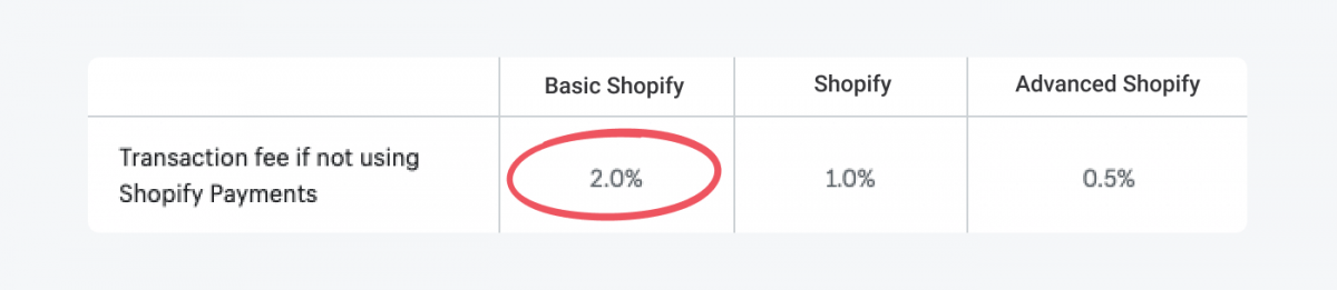 Table with Shopify plans breakdown for the transaction fee rates