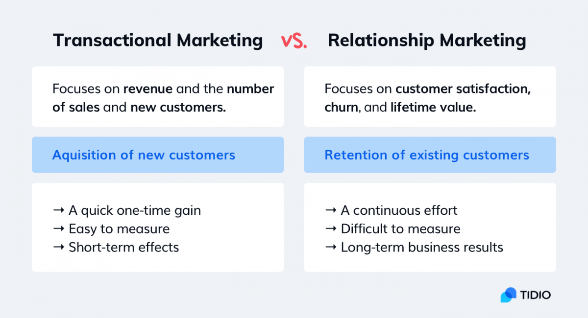 An infographic showing the differences between transactional marketing and relationship marketing