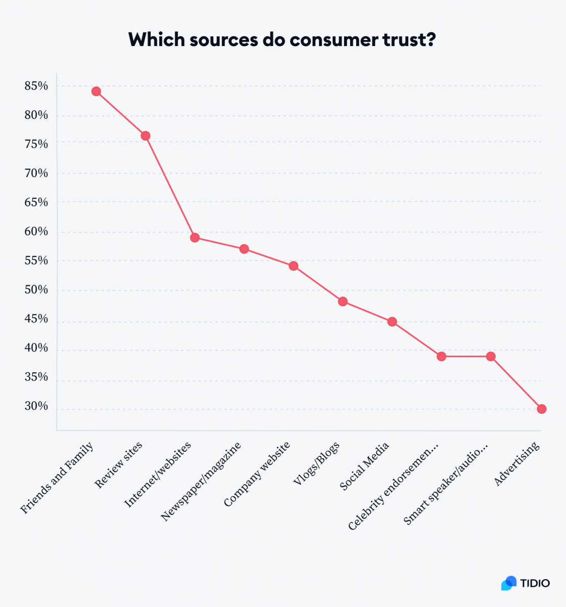 A graph showing which sources do customer trust by percentage