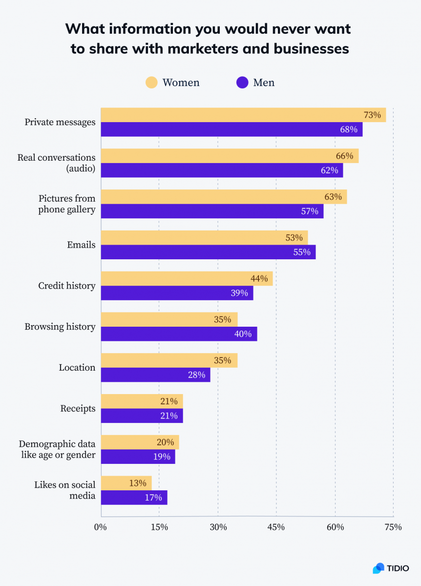 A chart showing what kind of information shouldn't be used for marketing purposes according to male and female respondents