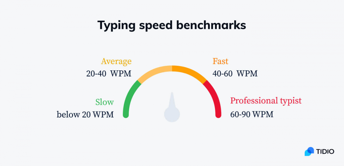 Scale from to professional typinst presenting typing speed benchmarks