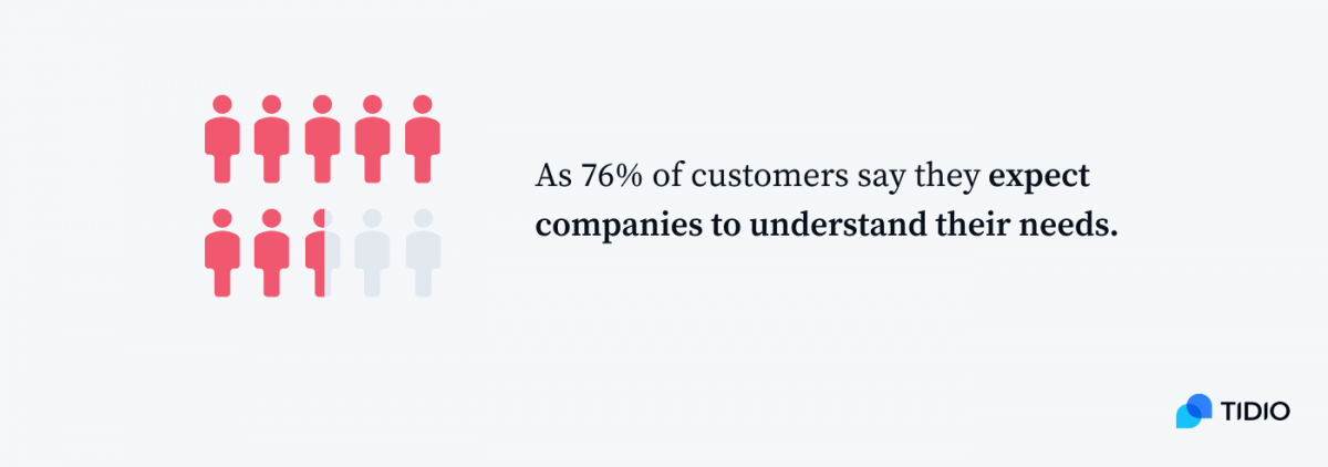 As 76% of customers say they expect companies to understand their needs infographic