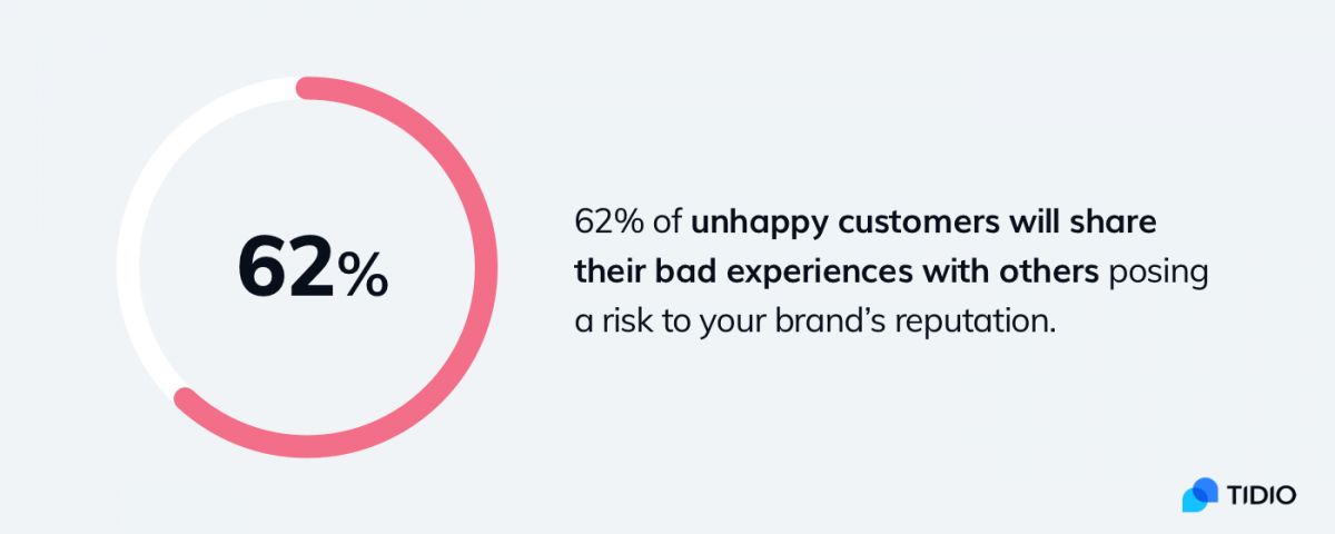 Statistics about customer satisfaction and bad experiences