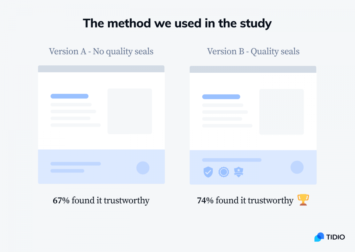 The method we used in the study infographic