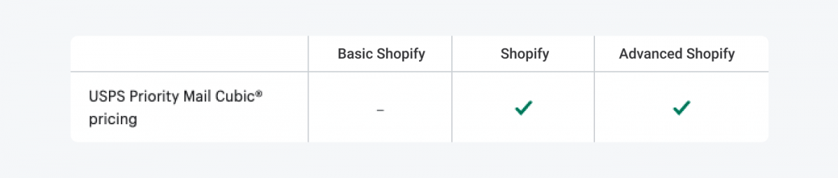 Table with Shopify plans breakdown for USPS Priority Mail feature