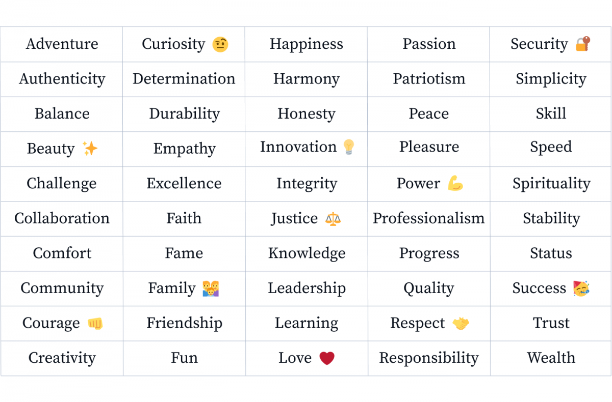 Core values that customers associate with their favorite businesses