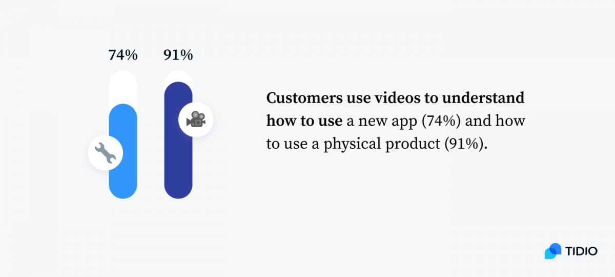 Infographic showing percentages of customers who use videos to understand how to use a new app (74%) and how to use a physical product (91%)
