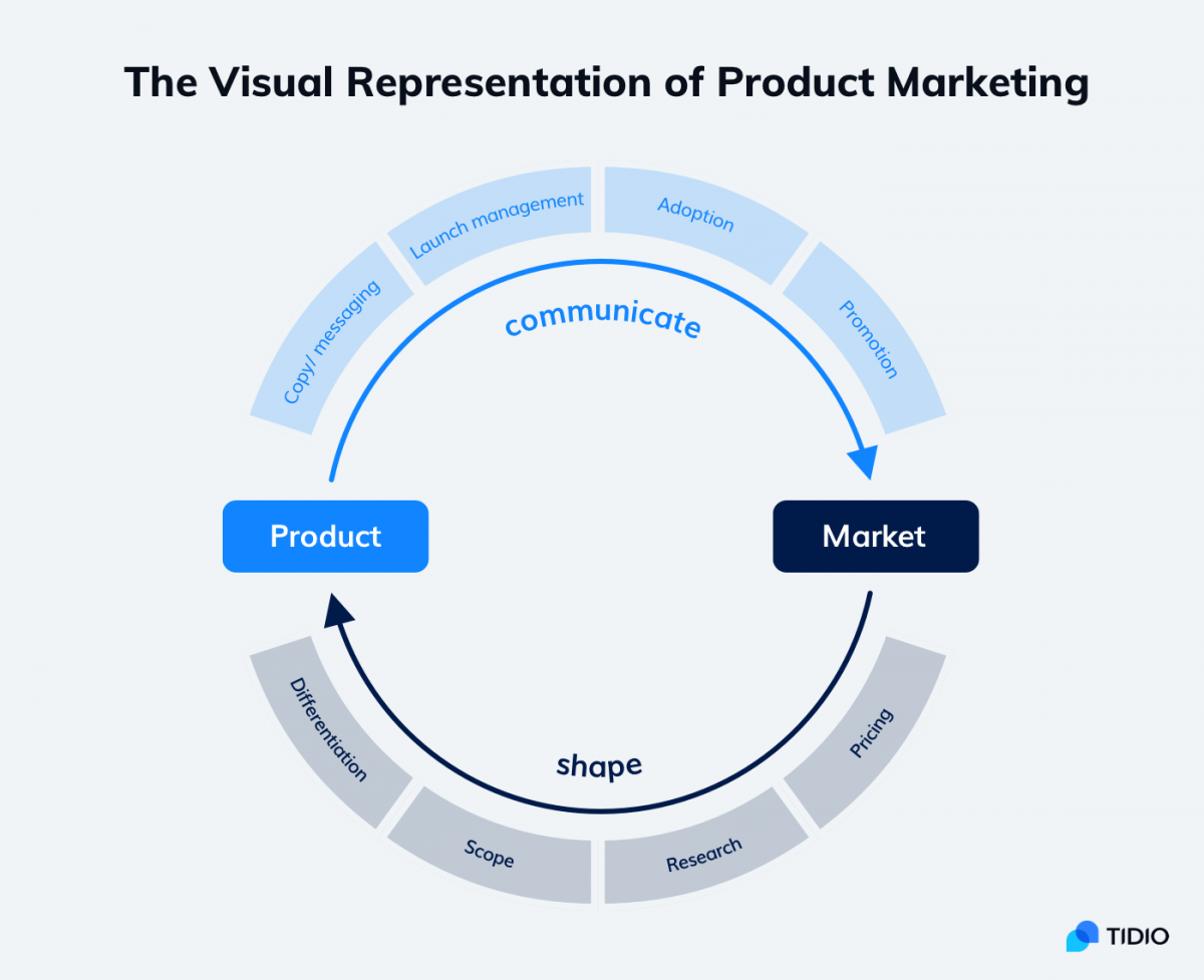 The visual representation of Product Marketing