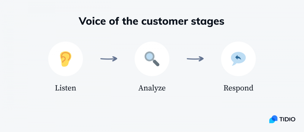 Three stages of the voice of the customer: listen, analyze, and respond.