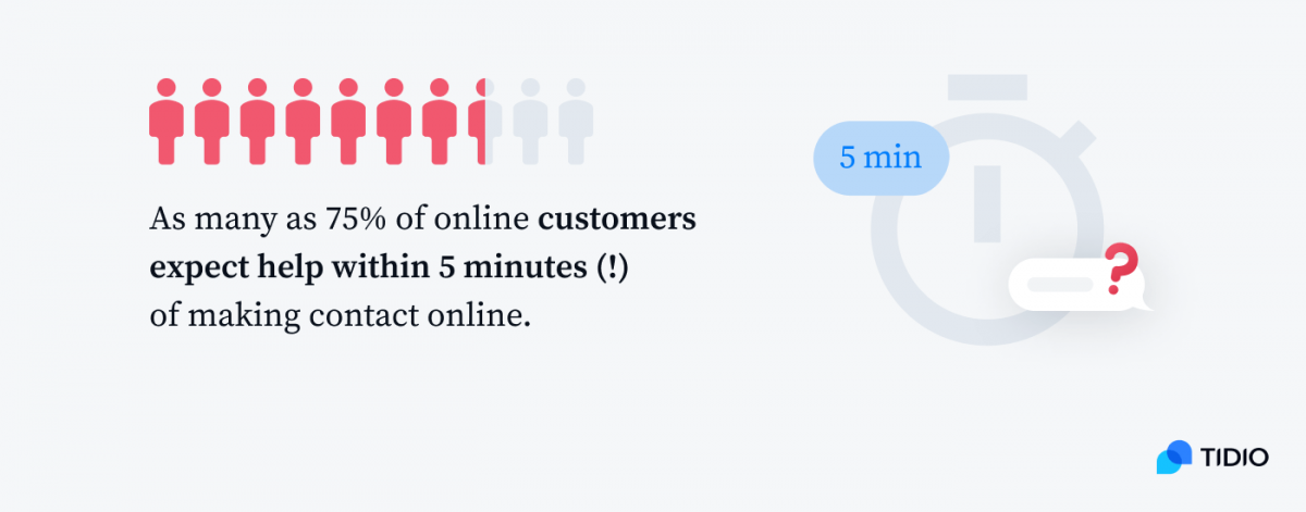 An illustration showing that as many as 75% of online customers expect help within 5 minutes of making contact online