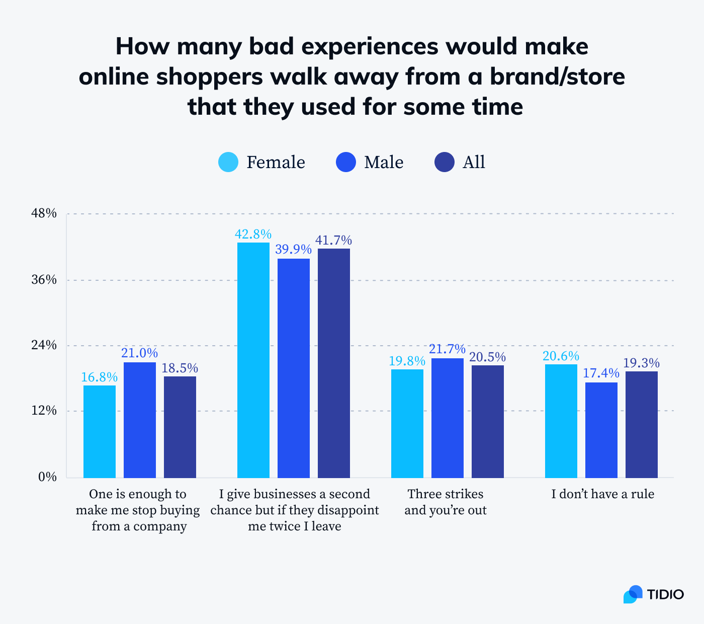 How many bad experiences would make online shoppers walk away from a brand/store that they used for some time