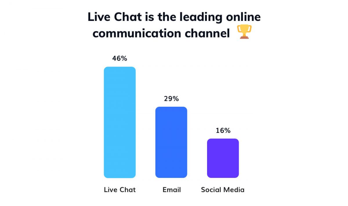 Web chat is the leading online communication channel - stats