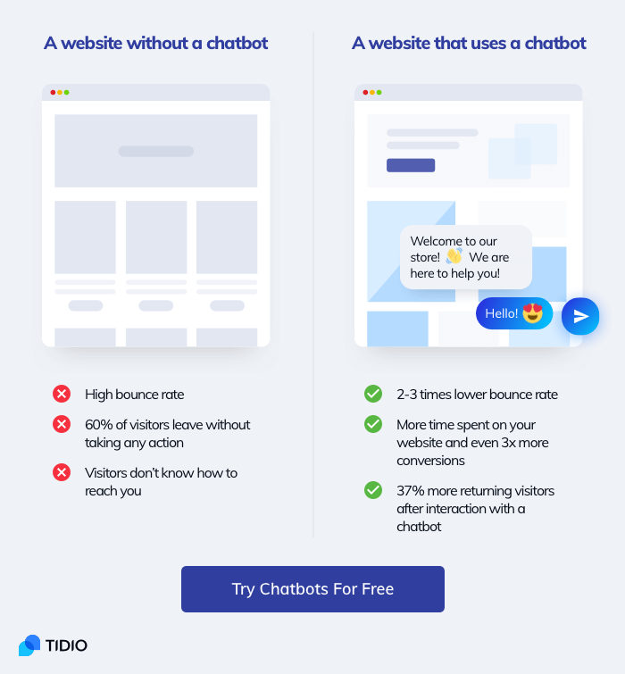 The comparison of two websites - one with and without a business chatbot.