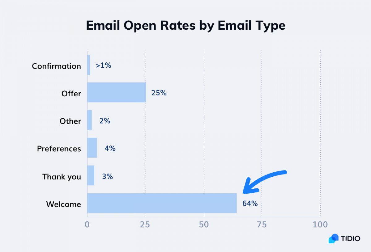 Welcome email message open rates compared to other email types