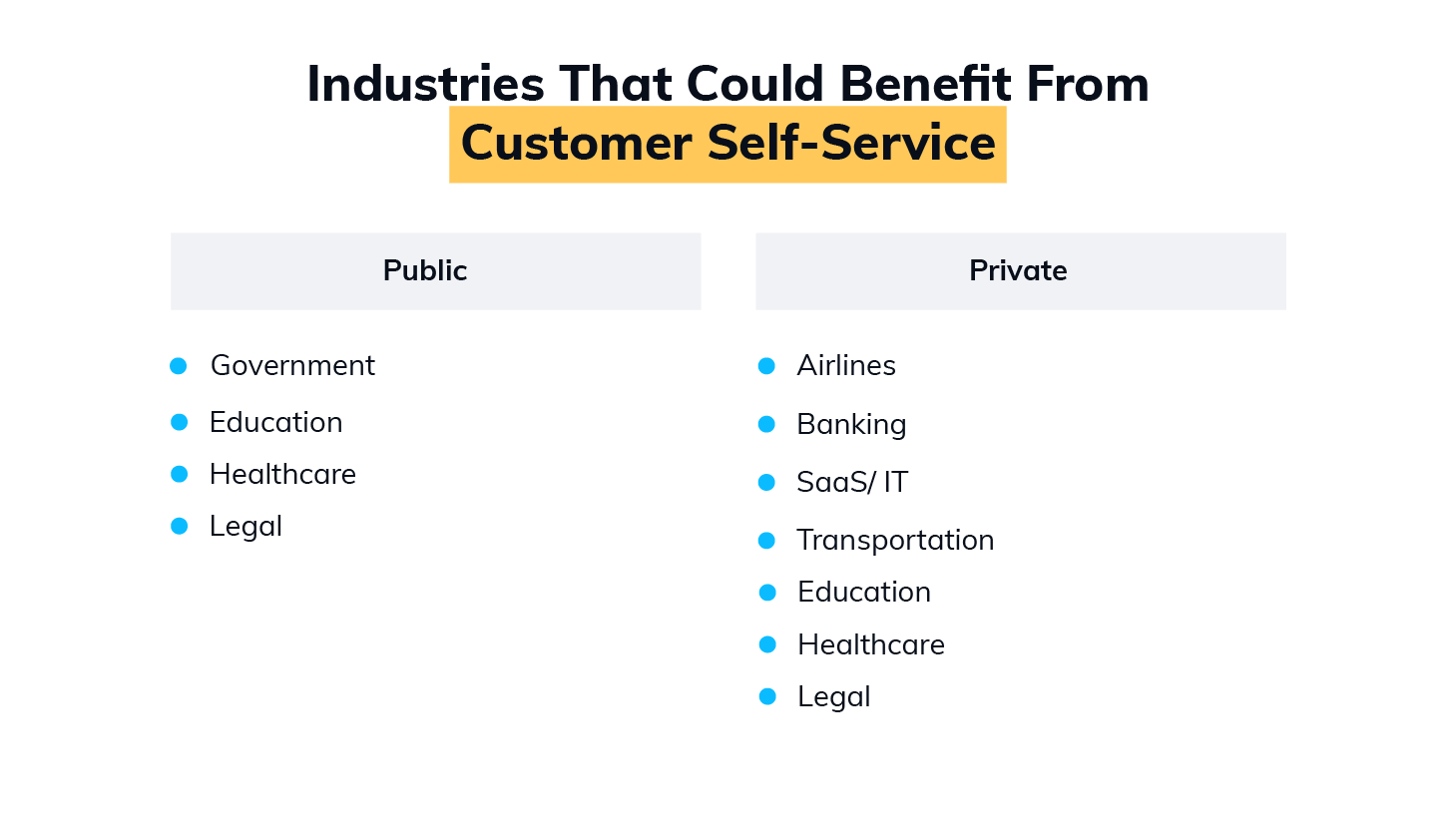 What Industries Would Benefit from Customer Self-Service the Most