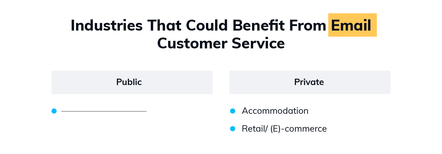 What Industries Would Benefit from Email Customer Service the Most?