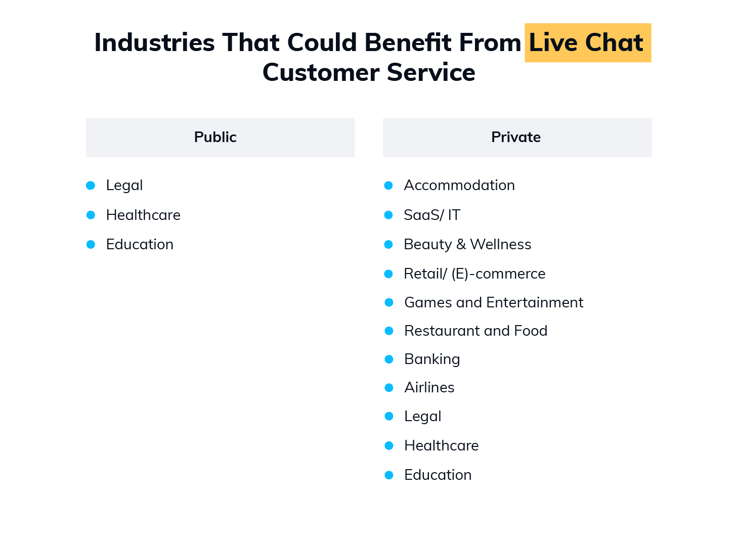 What Industries Would Benefit from Live Chat Customer Service the Most Infographic