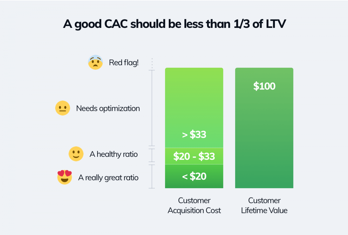 What is a good cac ratio - an infographic with examples of bad and good CAC ratios.