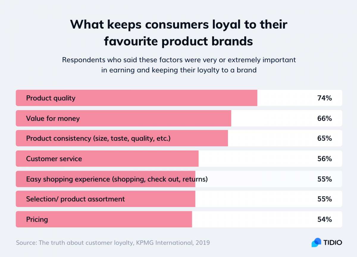 An infographic about factors that improve customer retention