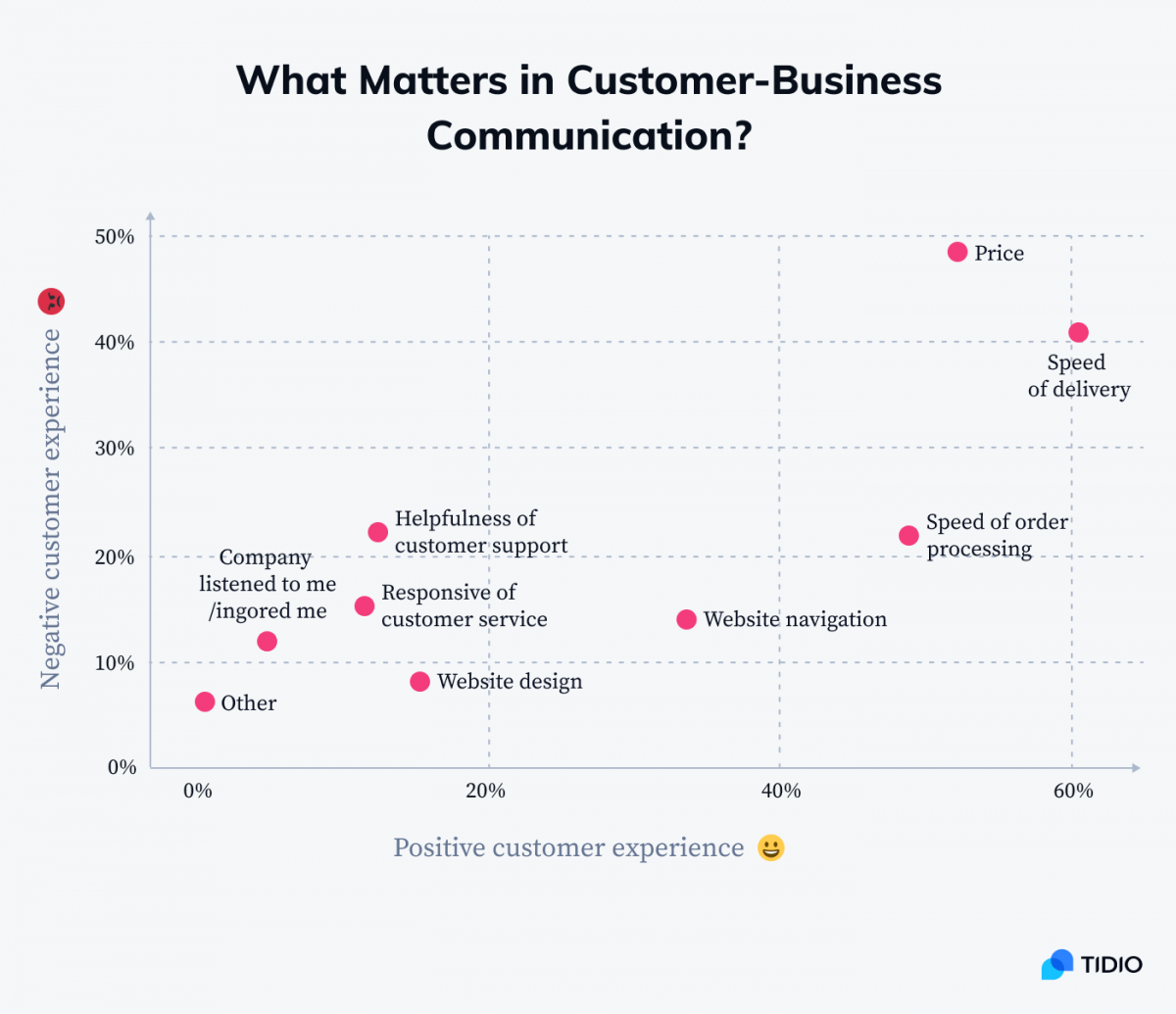 What matters in customer-business communication graph