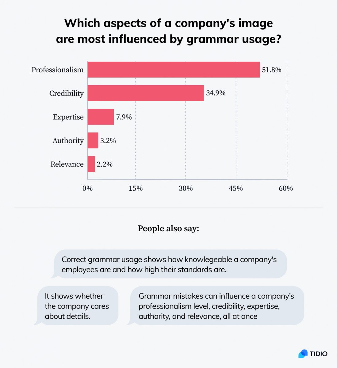 Infographic showing stats on which aspects of a company's image are most influenced by grammar usage