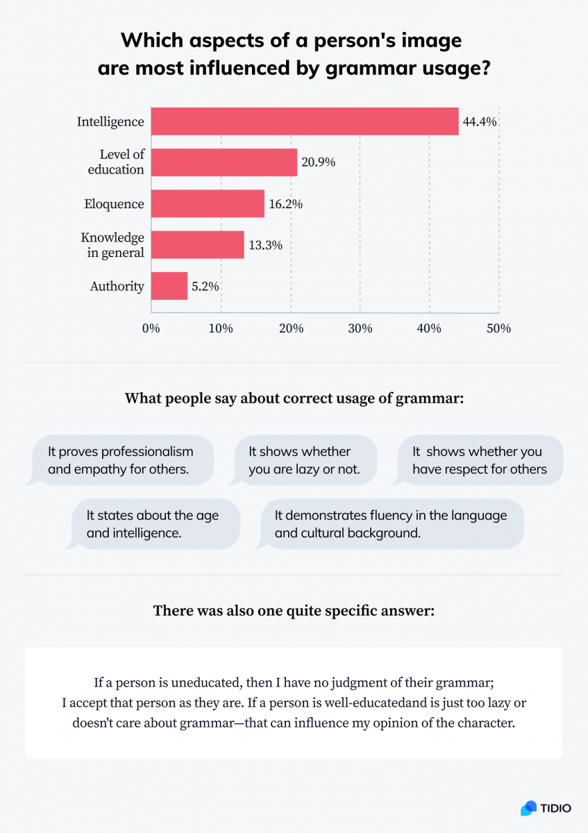Infographic showing stats on which aspects of a person's image are most influenced by grammar usage
