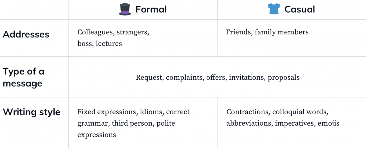 Formal vs. informal writing style used in emails