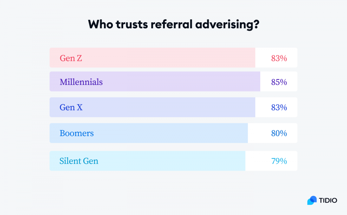 A graph showing the generational differences in trusting referral advertising
