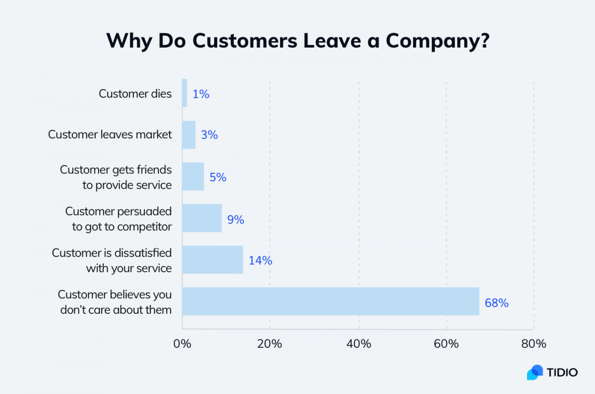 A diagram showing the reasons for customers to leave a company