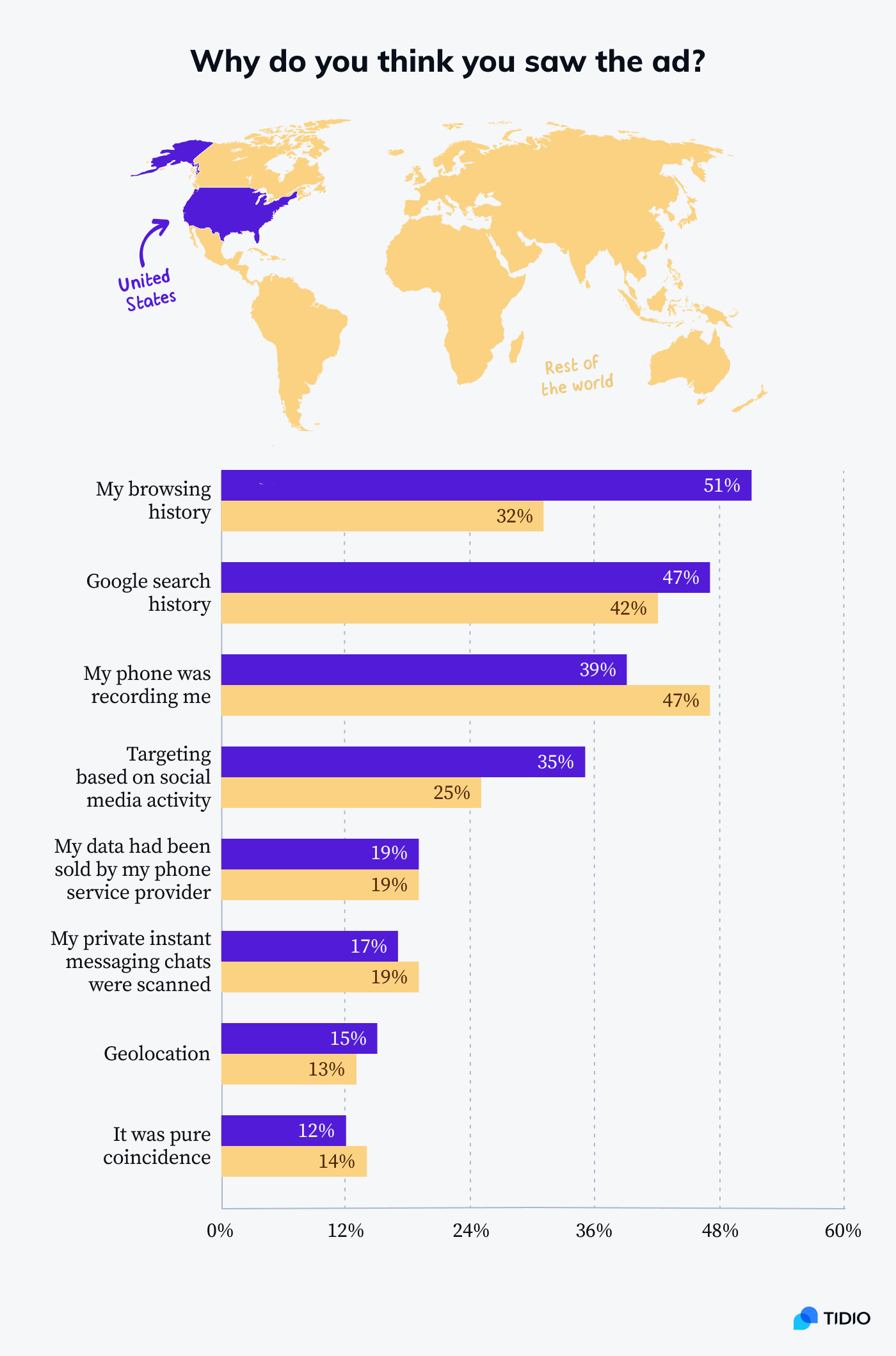 Different reasons for advertisements to display according to US respondents and the rest of the world