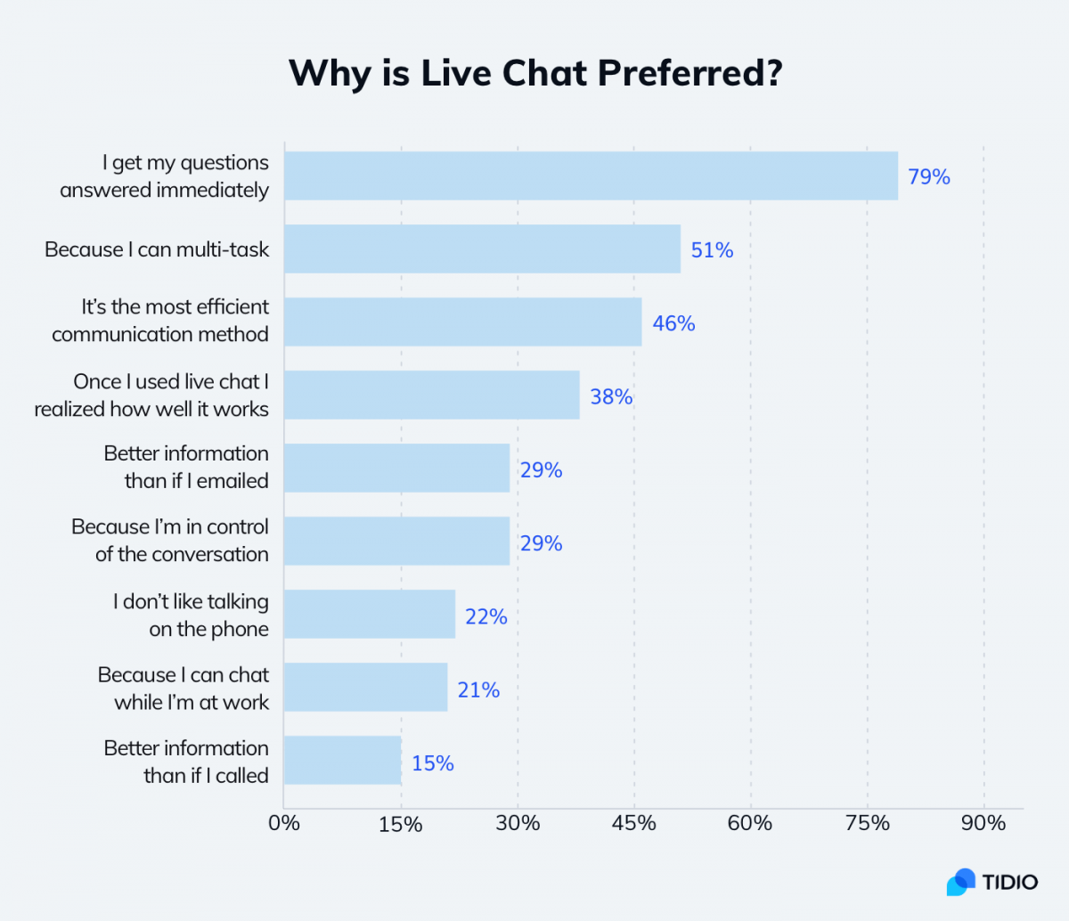 A chart showing reasons for live chat popularity