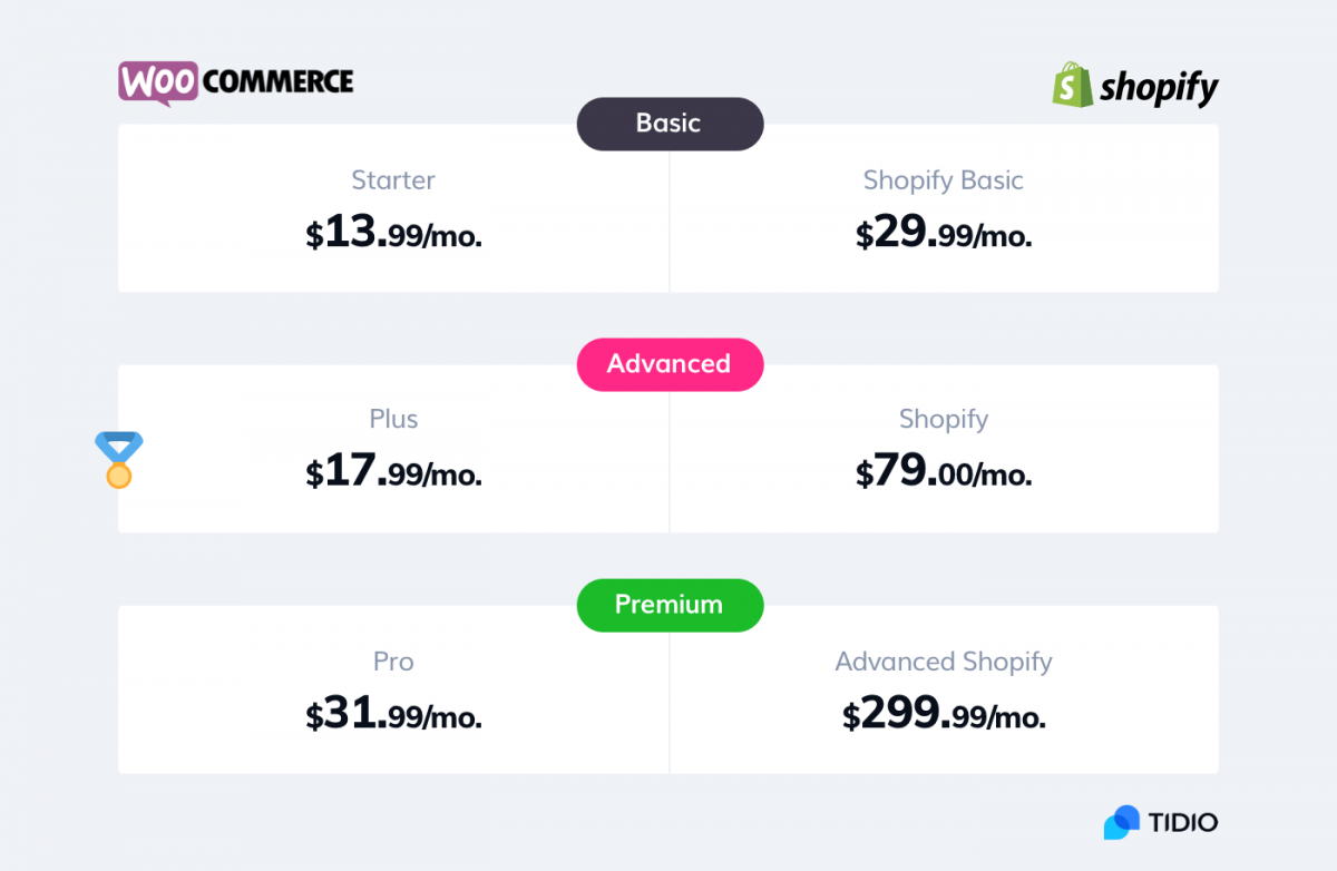WooCommerce vs Shopify infographic with the cost comparison
