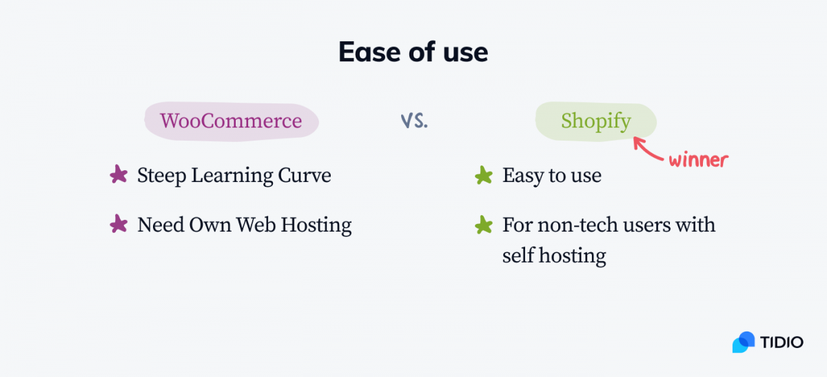 WooCommerce vs Shopify infographic with the comparison: ease of use