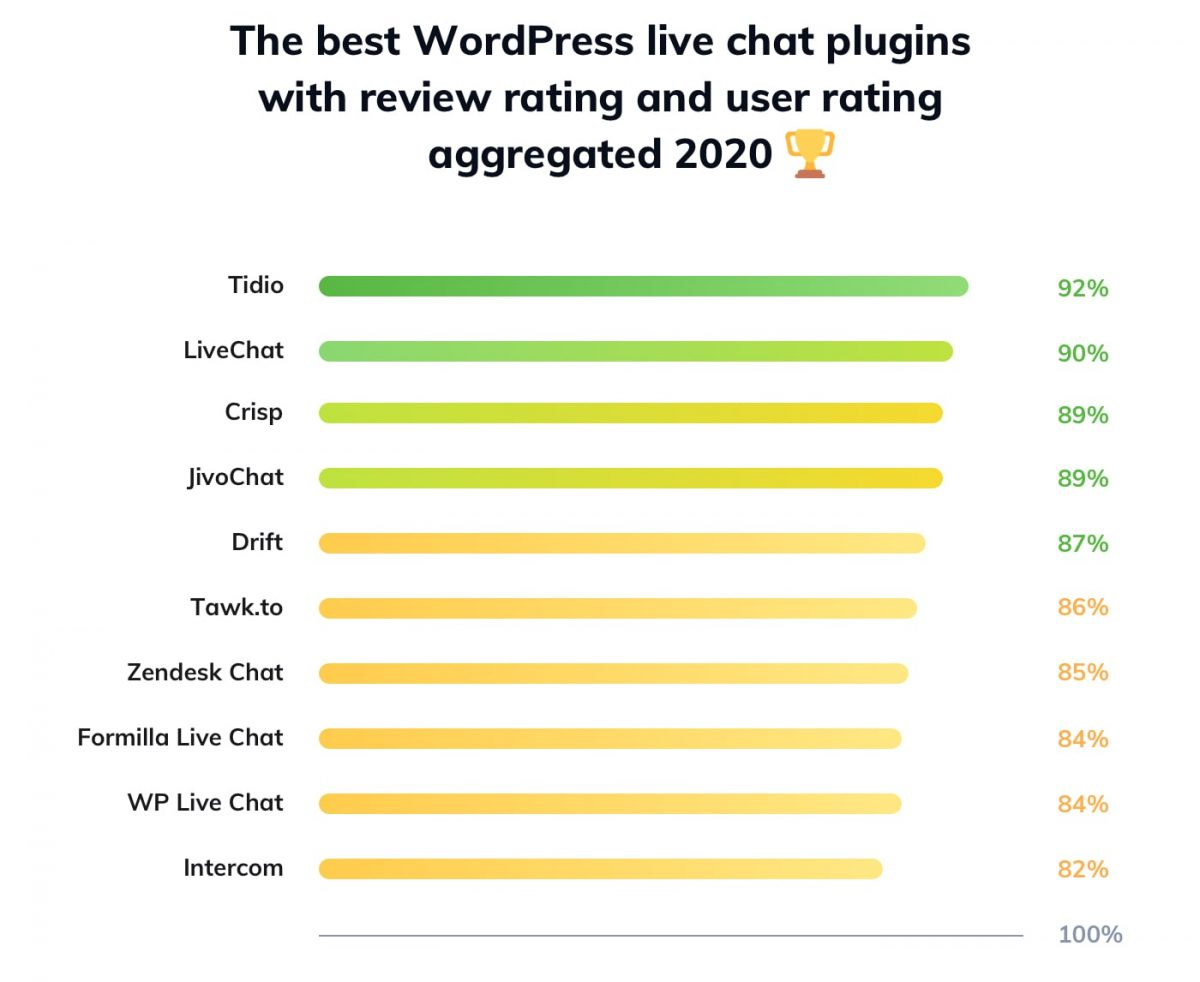 Ranking of the best WP chat plugins