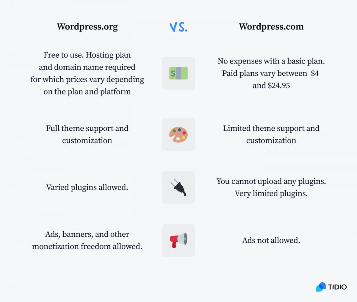 WordPress.org vs. WordPress.com comparison table